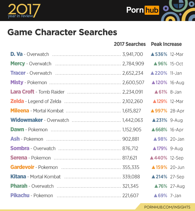 Overwatch dominates Pornhub game character searches