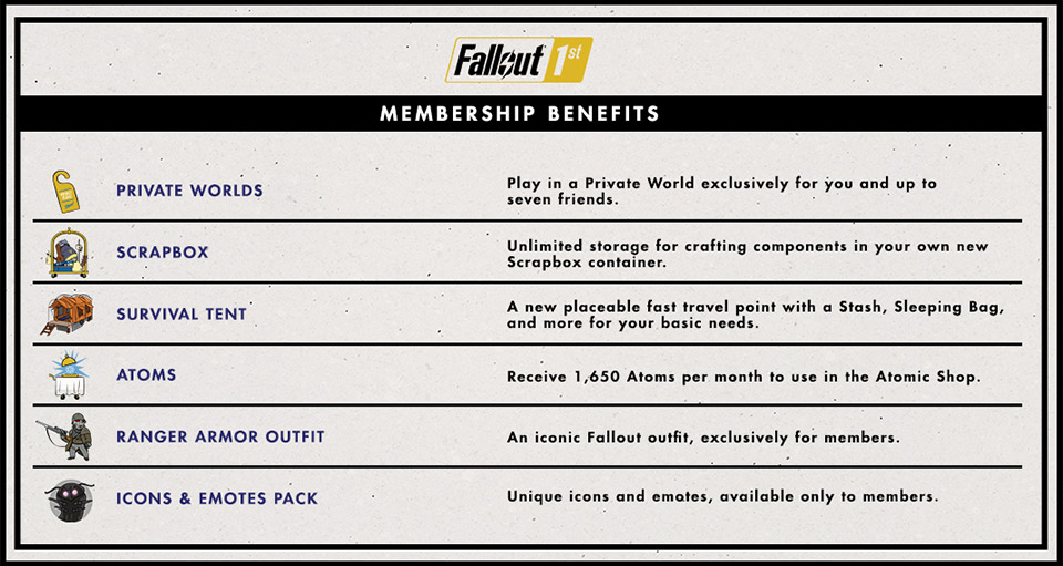 Fallout 76 is getting private servers for $100 a year