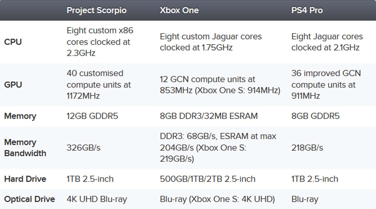 Xbox Project Scorpio specs are beefier than expected