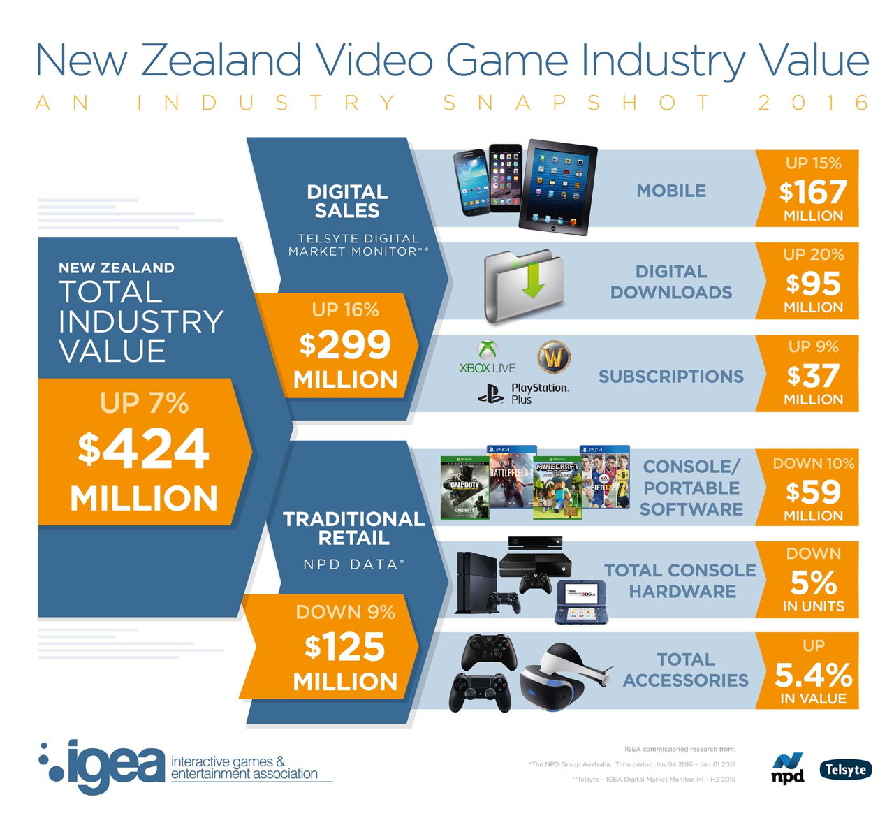 NZ's shift to digital games continues, revenues hit $424m