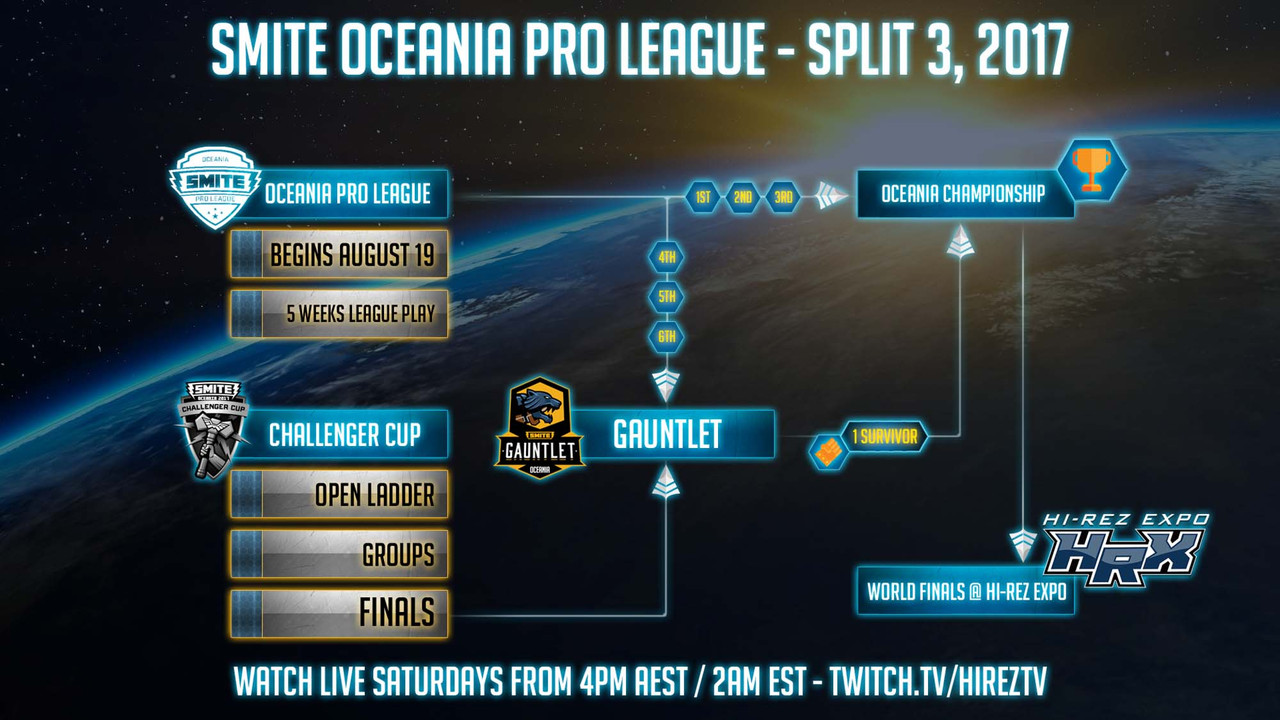 Smite Oceanic Pro League Split 3 begins this weekend