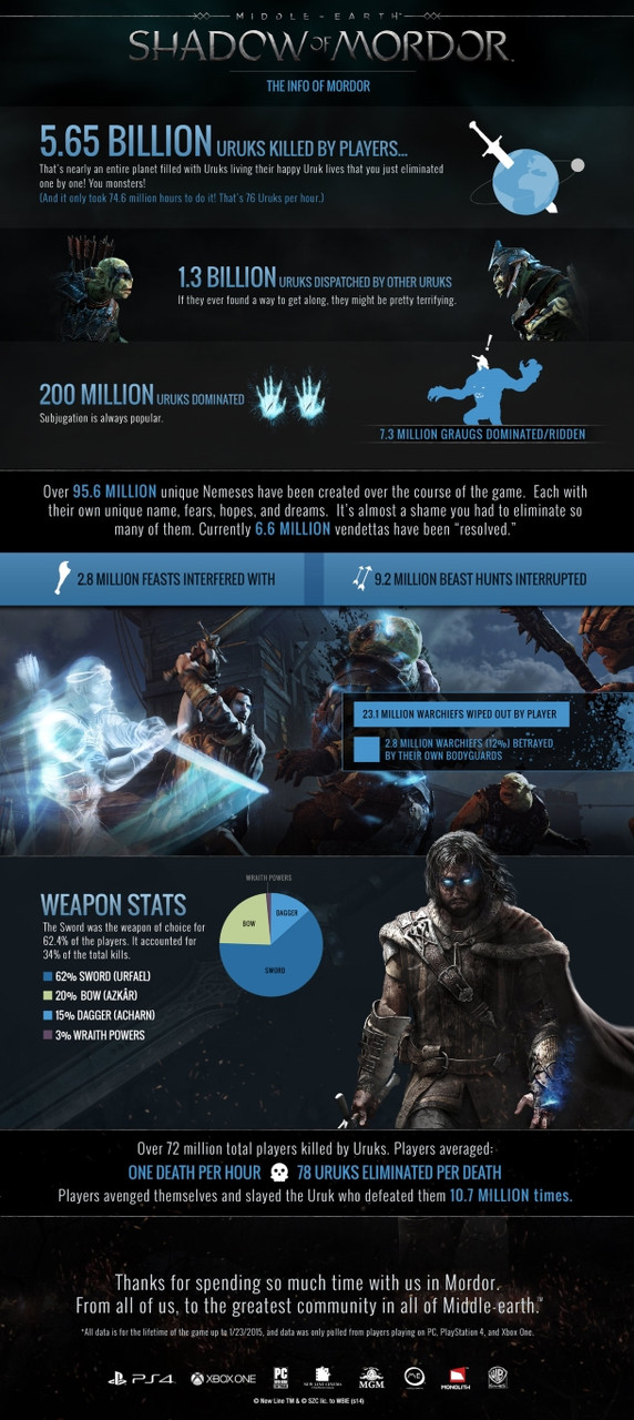 Middle-earth: Shadow of Mordor players have killed more than 5.65 billion Uruks