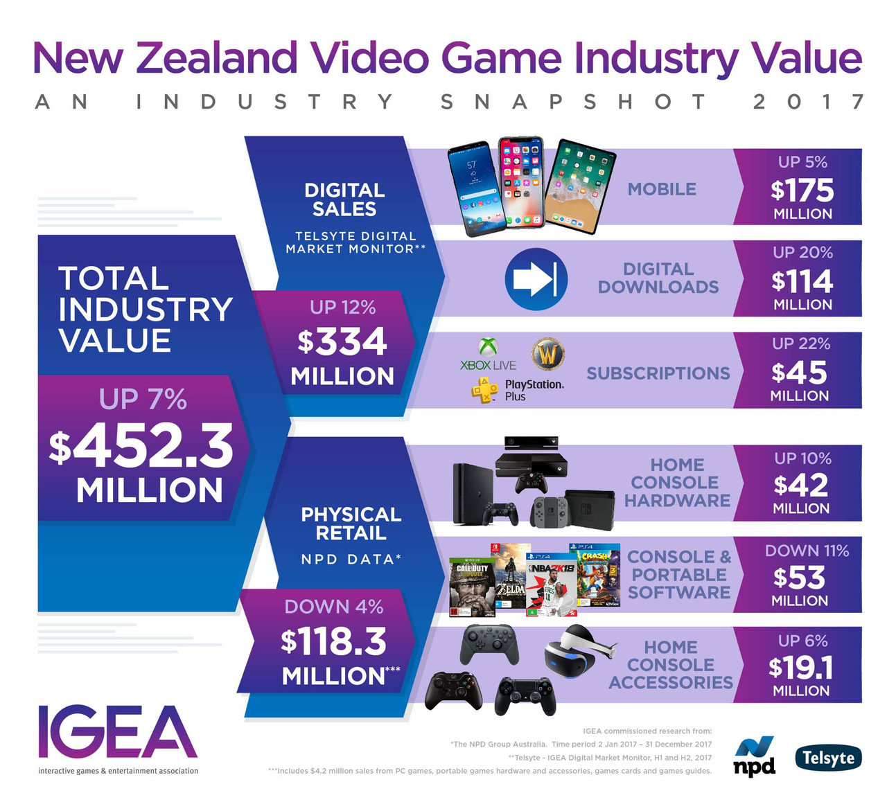 Kiwis spent $450m on games last year