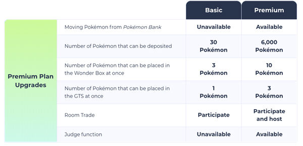 Nintendo detail Pokemon Home pricing plans and release